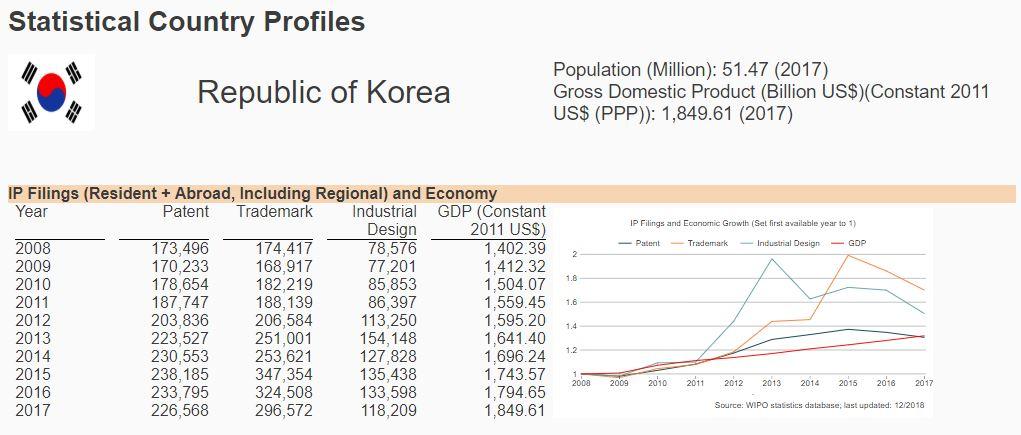 S. Korea patent and trademark filings